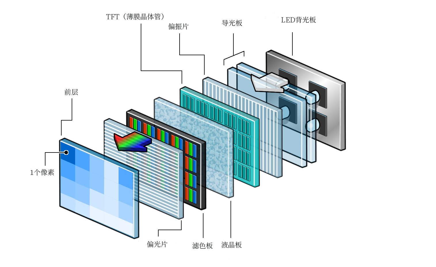 LED电视屏幕的结构和工作原理